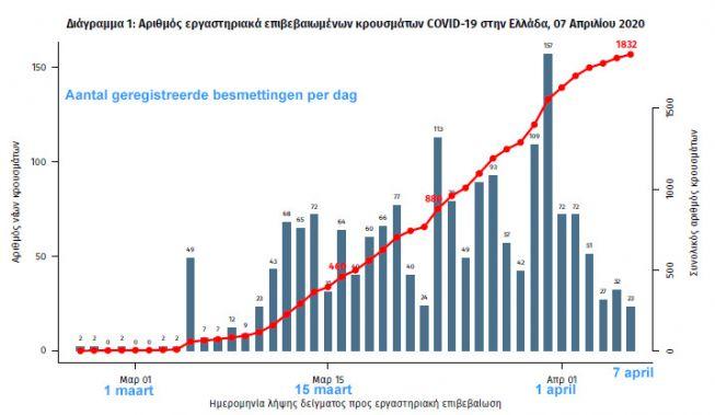 Grafiek besmettingen Corona Griekenland