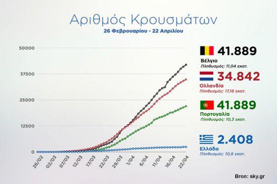 Corona virus statistieken Griekenland